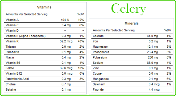 Celery - nutritional facts.